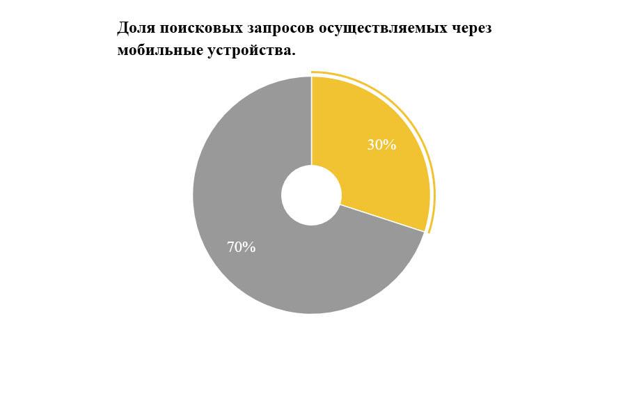 diag_zaprosu